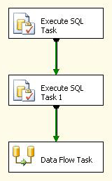 Step 1: Add Execute SQL Task 1 to Control Flow